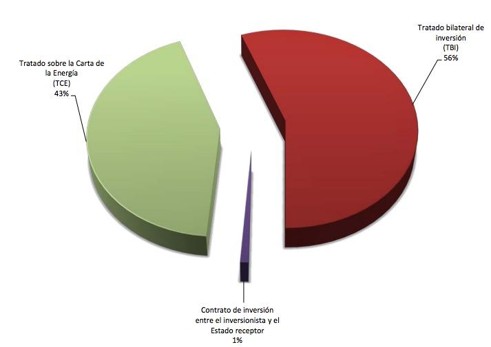 Ciadi: Los arbitrajes de energía se duplican en 3 años, España protagonista
