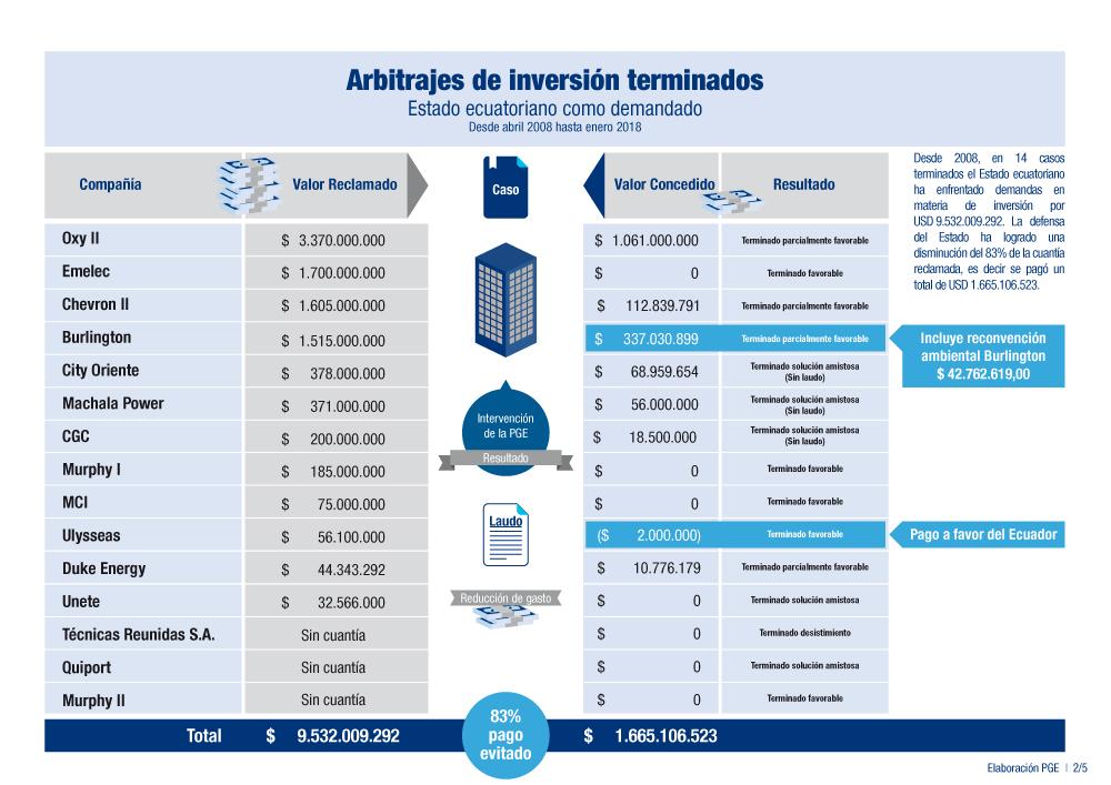 Arbitrajes de inversión terminados 2008-2018. PGE