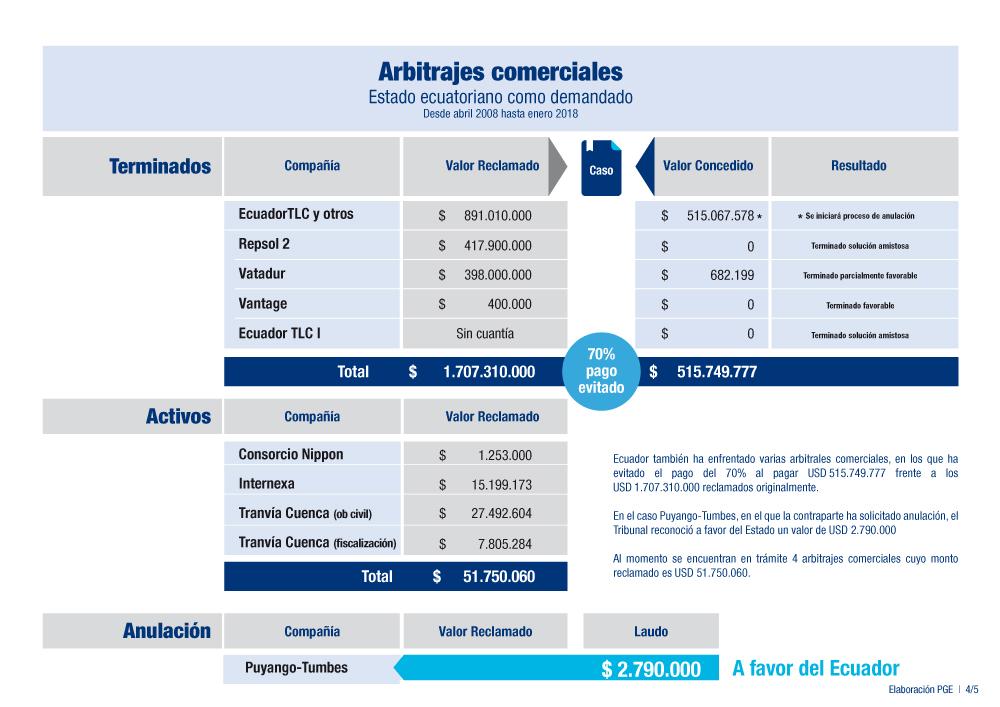 Arbitrajes comerciales de Ecuador, 2008-2018. PGE