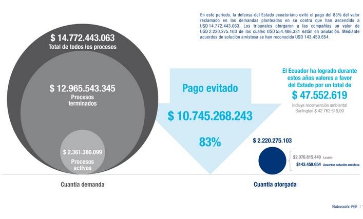 Ecuador enfrenta 33 procedimientos entre arbitrajes de inversión y comerciales en 10 años