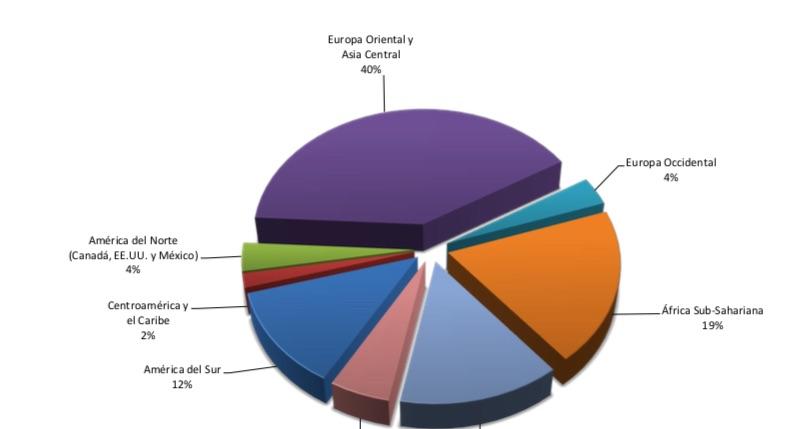Estados de Europa Oriental y Asia Central, los más demandados ante Ciadi en 2018