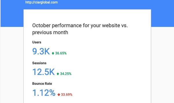 El arbitraje de CIAR Global está de fiesta: 9.300 usuarios y cerca de 38.000 páginas vistas en octubre