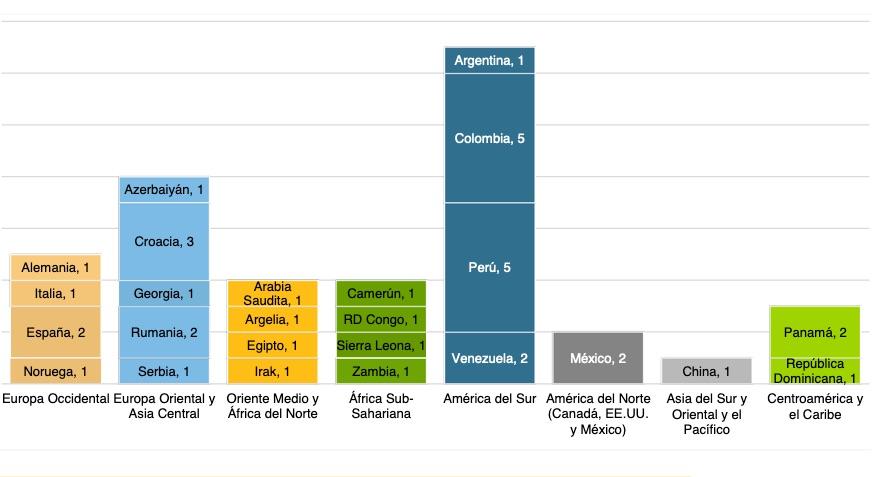 Sudamérica, región más demandada en arbitraje de inversiones en CIADI