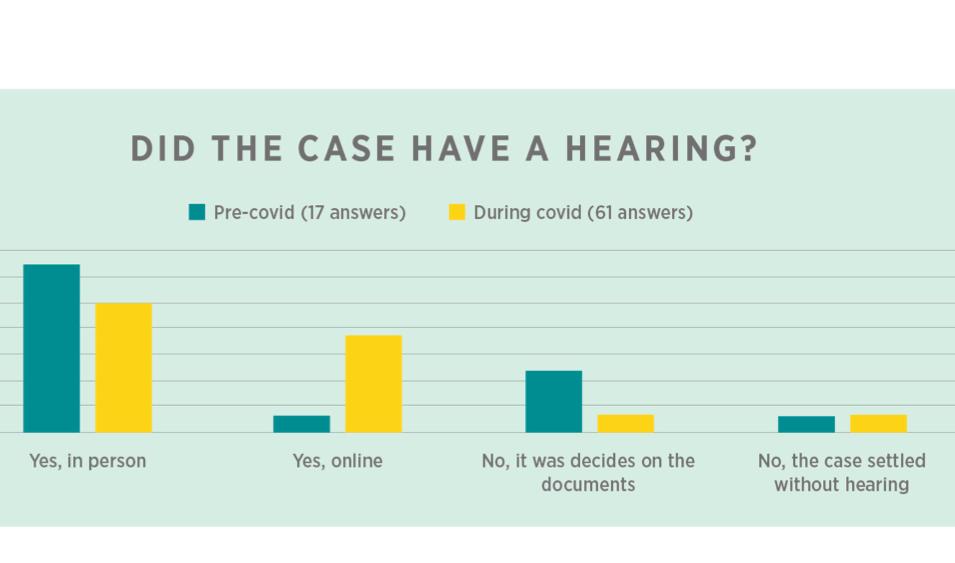 SCC publica resultado de encuesta a sus árbitros sobre la audiencia online