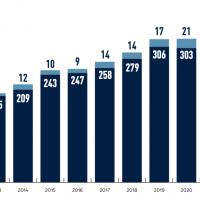 Los números de arbitraje de inversiones CIADI del último año
